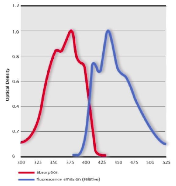 FWA Absorption and Fluorescence Emissions Curve