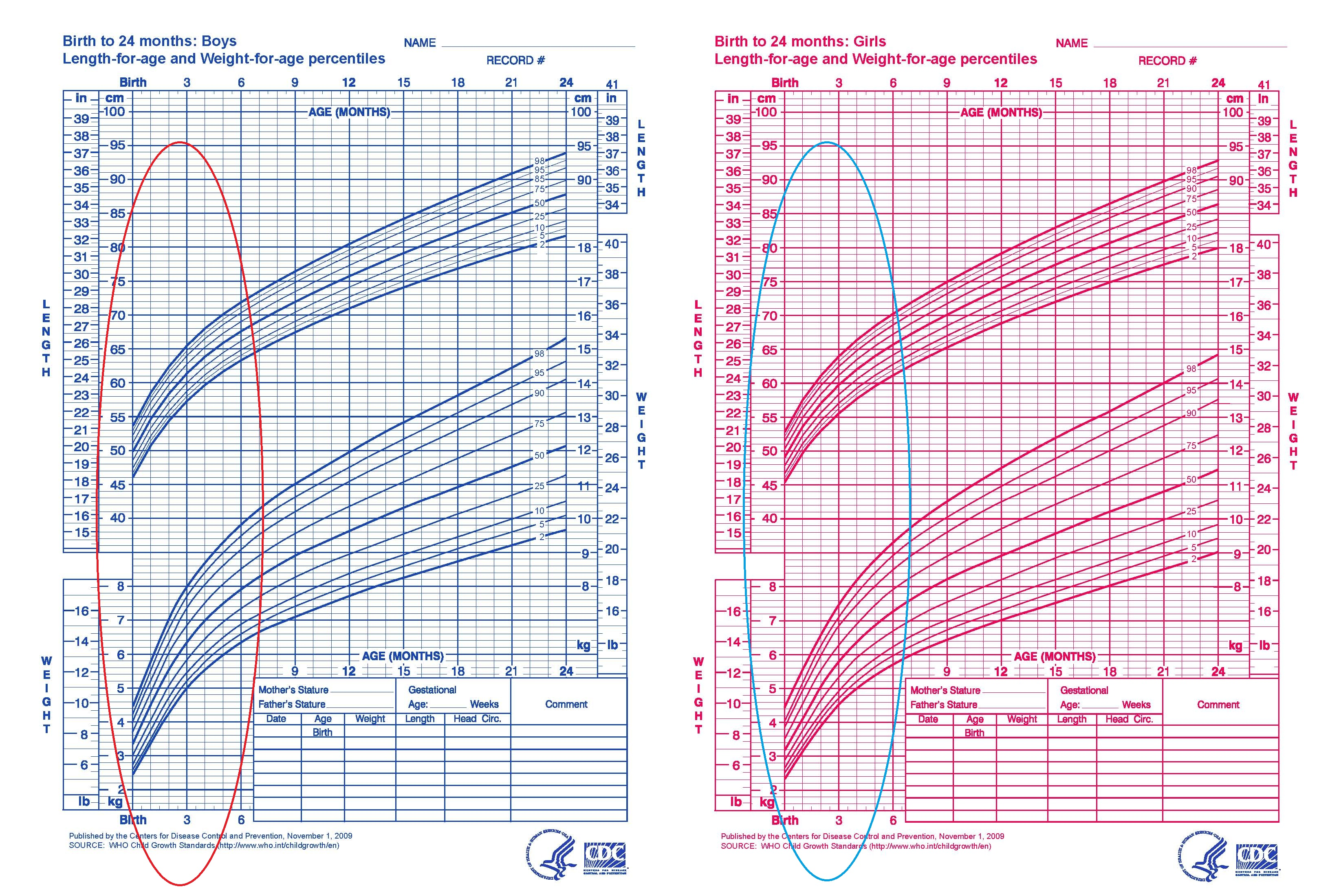 Newborn Growth Chart Engneforic