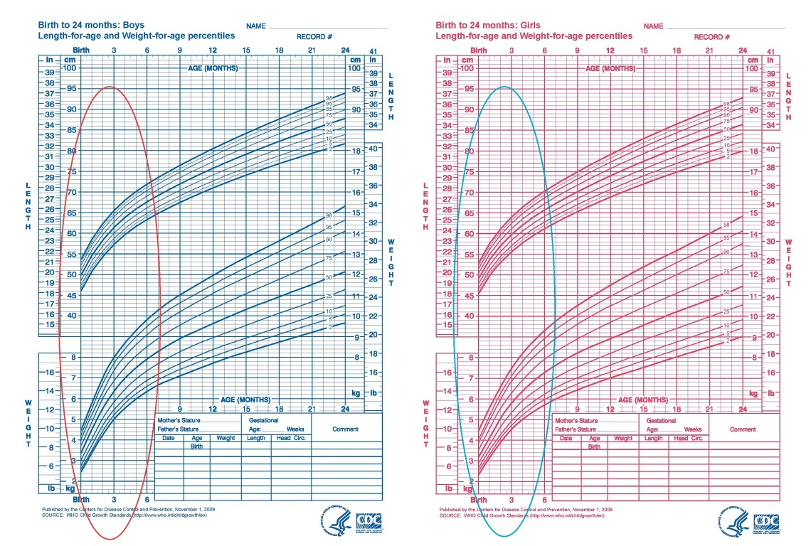 Weight for length growth chart images free any chart examples weight for length growth chart gallery free any chart examples weight for age chart image collections nvjuhfo Choice Image
