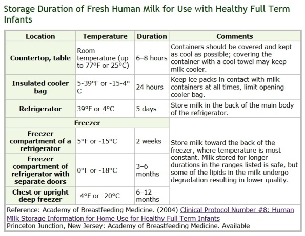 cdc breast milk storage